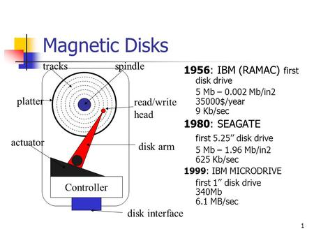 1 Magnetic Disks 1956: IBM (RAMAC) first disk drive 5 Mb – 0.002 Mb/in2 35000$/year 9 Kb/sec 1980: SEAGATE first 5.25'' disk drive 5 Mb – 1.96 Mb/in2 625.