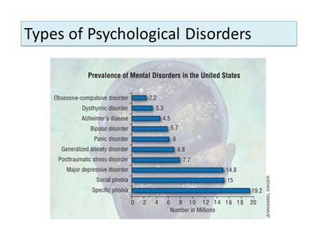 Types of Psychological Disorders. Recurrent thoughts, impulses and images Obsessions Repeated, irresistible behaviors that often follow the experience.