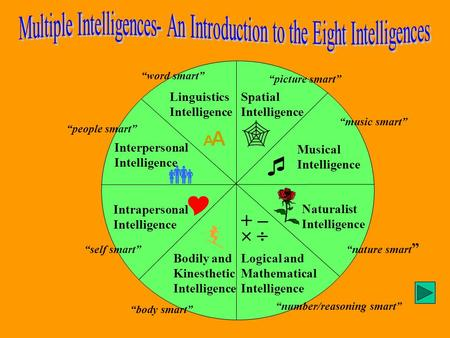Linguistics Intelligence Logical and Mathematical Intelligence Spatial Intelligence Musical Intelligence Interpersonal Intelligence Intrapersonal Intelligence.