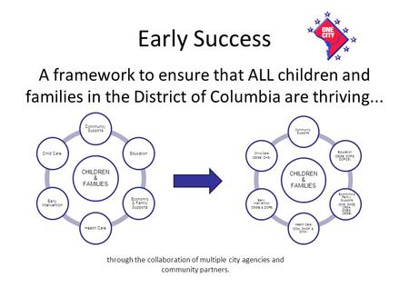 Early Success A framework to ensure that ALL children and families in the District of Columbia are thriving... CHILDREN & FAMILIES Community Supports Education.