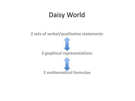 Daisy World 2 sets of verbal/qualitative statements 2 graphical representations 2 mathematical formulae.