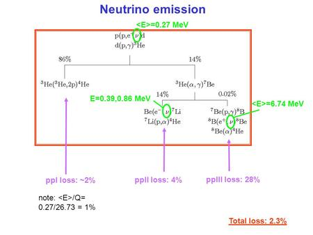 Neutrino emission =0.27 MeV E=0.39,0.86 MeV =6.74 MeV ppI loss: ~2% ppII loss: 4% note: /Q= 0.27/26.73 = 1% ppIII loss: 28% Total loss: 2.3%