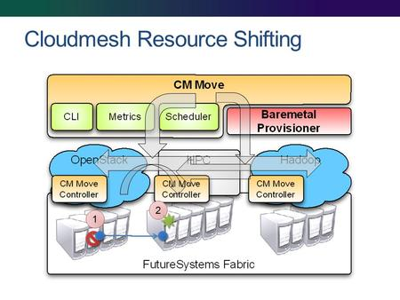 Cloudmesh Resource Shifting 1 2. Cloudmesh: from IaaS(NaaS) to Workflow (Orchestration) Workflow Virtual Cluster Components Infrastructure iPython (Pegasus)