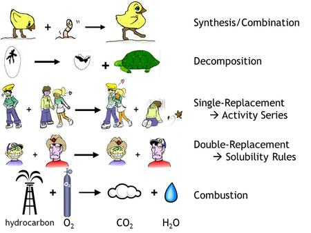 + Synthesis/Combination Decomposition Single-Replacement  Activity Series Double-Replacement  Solubility Rules Combustion O2O2 ++ hydrocarbon CO 2 H2OH2OO2O2.
