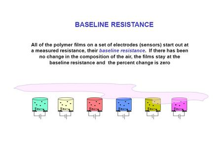 All of the polymer films on a set of electrodes (sensors) start out at a measured resistance, their baseline resistance. If there has been no change in.