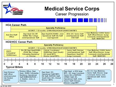 1 As of July 2009 Medical Service Corps Career Progression Asst Divo/Staff Officer Exec Medicine/ CO/XO/ Senior Staff Officer/Director (Large Command)