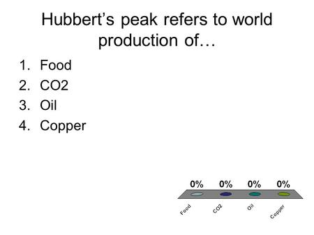 Hubbert's peak refers to world production of…