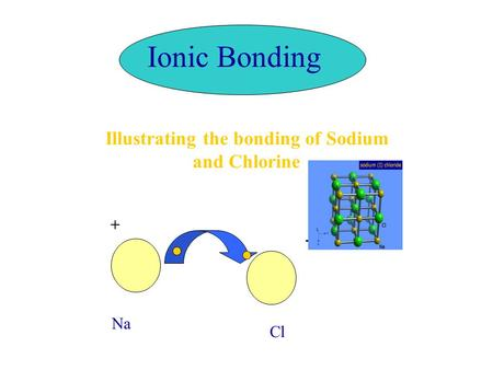 Ionic Bonding + - Na Cl Illustrating the bonding of Sodium and Chlorine.