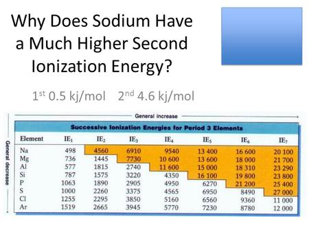 Why Does Sodium Have a Much Higher Second Ionization Energy? 1 st 0.5 kj/mol 2 nd 4.6 kj/mol.