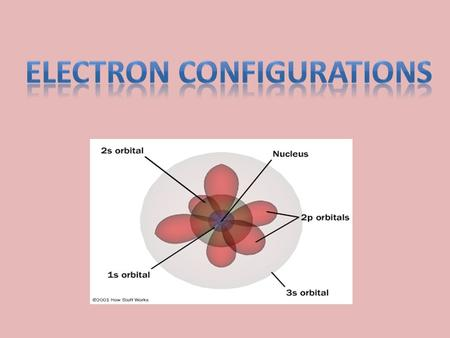 Electron Configurations Electron configurations show the arrangement of electrons in an atom. A distinct electron configuration exists for atoms of each.