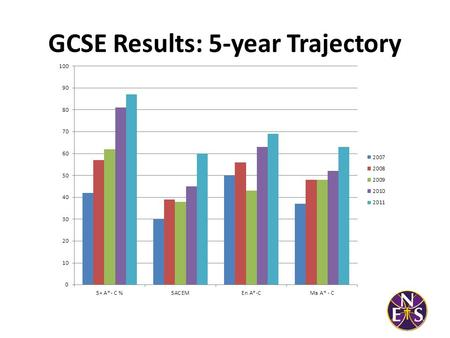 GCSE Results: 5-year Trajectory. GCSE Results: Headline Figures 2011 Measure20112010National Average 5 A*- C868175 5 A* - C (incl. Mat + Eng)604554 (NES.