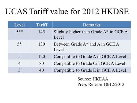 UCAS Tariff value for 2012 HKDSE LevelTariffRemarks 5**145Slightly higher than Grade A* in GCE A Level 5*130Between Grade A* and A in GCE A Level 5120Compatible.