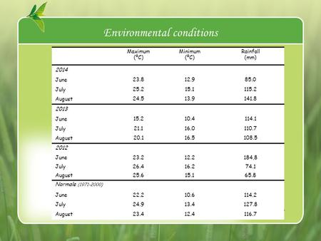Environmental conditions Maximum (ºC) Minimum (ºC) Rainfall (mm) 2014 June 23.812.985.0 July 25.215.1115.2 August 24.513.9141.8 2013 June 15.210.4114.1.