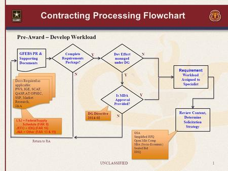 Contracting Processing Flowchart UNCLASSIFIED1 Pre-Award – Develop Workload Review Content, Determine Solicitation Strategy GFEBS PR & Supporting Documents.