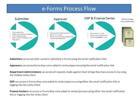 E-Forms Process Flow Submitters can access their saved or submitted e-Forms using the email notification links Approvers can access forms they were asked.