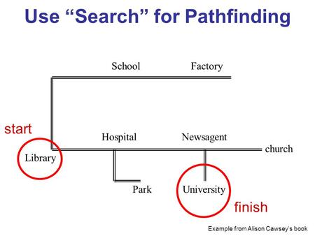 "Use ""Search"" for Pathfinding FactorySchool Library Hospital Park Newsagent University church Example from Alison Cawsey's book start finish."