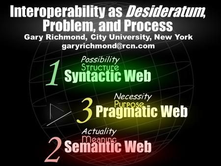 Syntactic Web Pragmatic Web Semantic Web 1 2 3 Possibility Necessity Actuality Gary Richmond, City University, New York Interoperability.