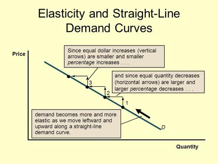 Elasticity and Straight-Line Demand Curves Quantity Price and since equal quantity decreases (horizontal arrows) are larger and larger percentage decreases...