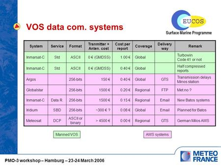 VOS data com. systems SystemServiceFormat Tranmitter + Anten. cost Cost per report Coverage Delivery way Remark Inmarsat-CStdASCII0 € (GMDSS)1.00 €Global.