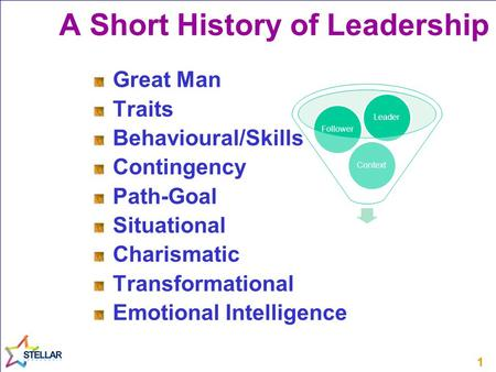 11 Great Man Traits Behavioural/Skills Contingency Path-Goal Situational Charismatic Transformational Emotional Intelligence A Short History of Leadership.