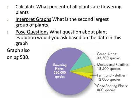 1. Calculate What percent of all plants are flowering plants 2. Interpret Graphs What is the second largest group of plants 3. Pose Questions What question.