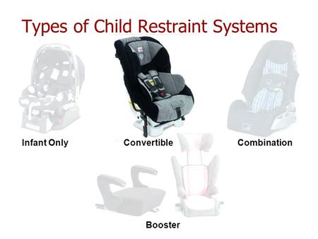 Types of Child Restraint Systems Infant OnlyConvertibleCombination Booster.