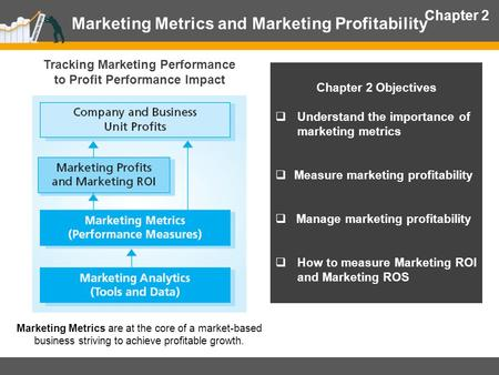 Marketing Metrics and Marketing Profitability