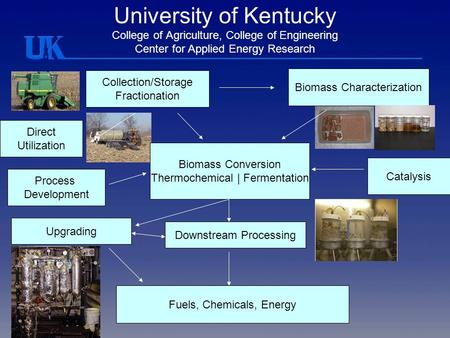 University of Kentucky College of Agriculture, College of Engineering Center for Applied Energy Research Collection/Storage Fractionation Biomass Characterization.