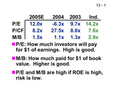 13 - 1 P/E: How much investors will pay for $1 of earnings. High is good. M/B: How much paid for $1 of book value. Higher is good. P/E and M/B are high.