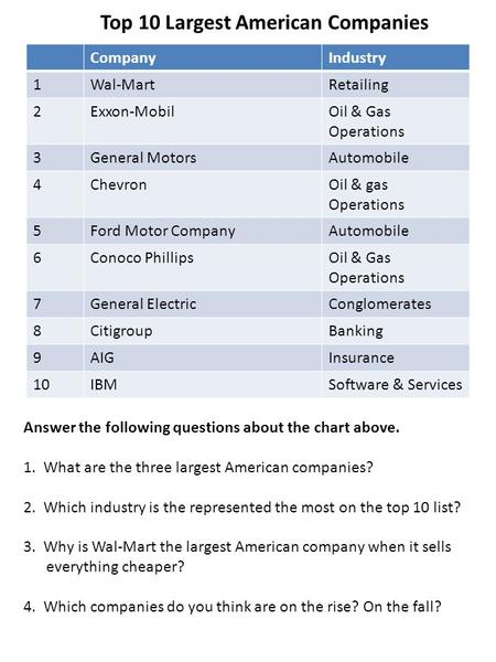 Top 10 Largest American Companies CompanyIndustry 1Wal-MartRetailing 2Exxon-MobilOil & Gas Operations 3General MotorsAutomobile 4ChevronOil & gas Operations.