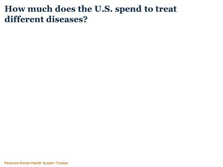 Peterson-Kaiser Health System Tracker How much does the U.S. spend to treat different diseases?