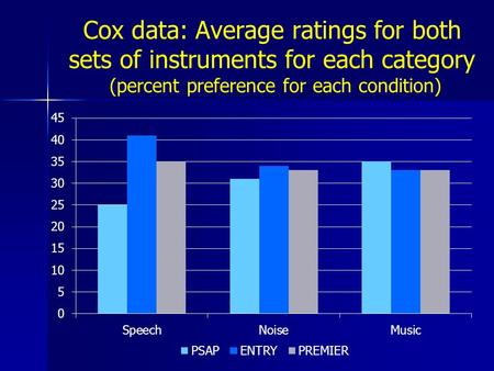 Cox data: Average ratings for both sets of instruments for each category (percent preference for each condition)
