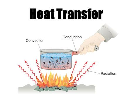 Heat Transfer. Heat always moves from a warmer place to a cooler place. Hot objects in a cooler room will cool to room temperature. Cold objects in a.