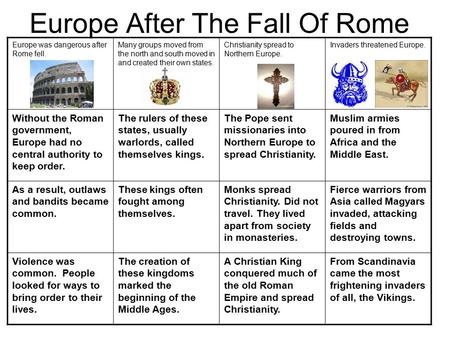 Europe After The Fall Of Rome Europe was dangerous after Rome fell. Many groups moved from the north and south moved in and created their own states. Christianity.