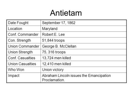 Antietam Date FoughtSeptember 17, 1862 LocationMaryland Conf. CommanderRobert E. Lee Con. Strength51,844 troops Union CommanderGeorge B. McClellan Union.