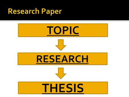 TOPIC RESEARCH THESIS.  It tells the reader how you will interpret the subject  It tells the reader what to expect.  It directly answers the question.