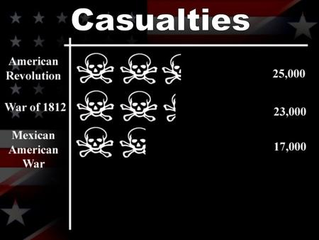 Casualties. 3 million men fought in it 620,000 died – 2% of U.S. 23,000 casualties in one day 7,000 dead in 20 minutes Disease killed two for every.