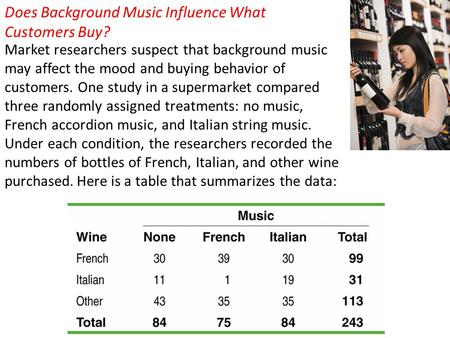 Does Background Music Influence What Customers Buy?