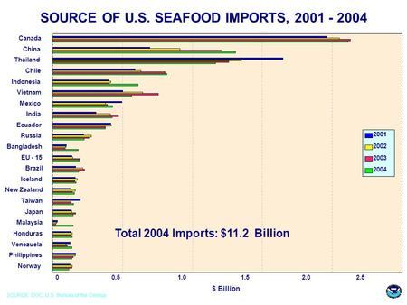 SOURCE OF U.S. SEAFOOD IMPORTS, 2001 - 2004 Canada China Thailand Chile Indonesia Vietnam Mexico India Ecuador Russia Bangladesh EU - 15 Brazil Iceland.