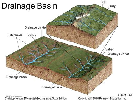 Drainage Basin Figure 11.3 Copyright © 2010 Pearson Education, Inc.Christopherson, Elemental Geosystems, Sixth Edition.