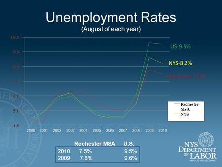 Unemployment Rates (August of each year) 2010 7.5%9.5% 20097.8%9.6% Rochester MSA U.S.