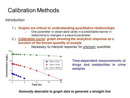 Calibration Methods Introduction