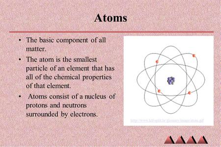 Atoms The basic component of all matter. The atom is the smallest particle of an element that has all of the chemical properties of that element. Atoms.