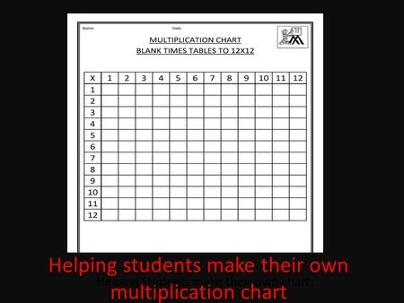 Helping students make their own multiplication chart