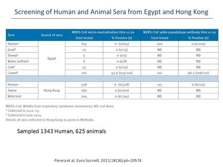 Screening of Human and Animal Sera from Egypt and Hong Kong Perera et al. Euro Surveill. 2013;18(36):pii=20574 Sampled 1343 Human, 625 animals.
