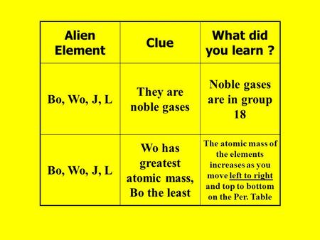 The atomic mass of the elements increases as you move left to the periodic table noble gases are in group 18 wo has greatest atomic mass bo the least urtaz Image collections