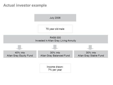 July 2006 70 year old male R458 000 Invested in Allan Gray Living Annuity 30% into Allan Gray Balanced Fund Income drawn: 7% per year Actual investor example.