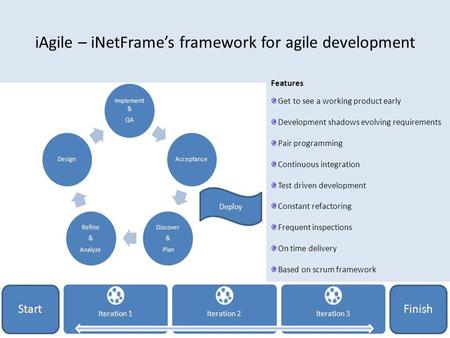 IAgile – iNetFrame's framework for agile development Features Get to see a working product early Development shadows evolving requirements Pair programming.