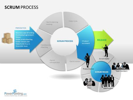 SCRUM PROCESS RELEASE SCRUM PROCESS SCRUM ROLES Daily Cycle