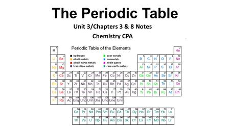 The Periodic Table Unit 3/Chapters 3 & 8 Notes Chemistry CPA.